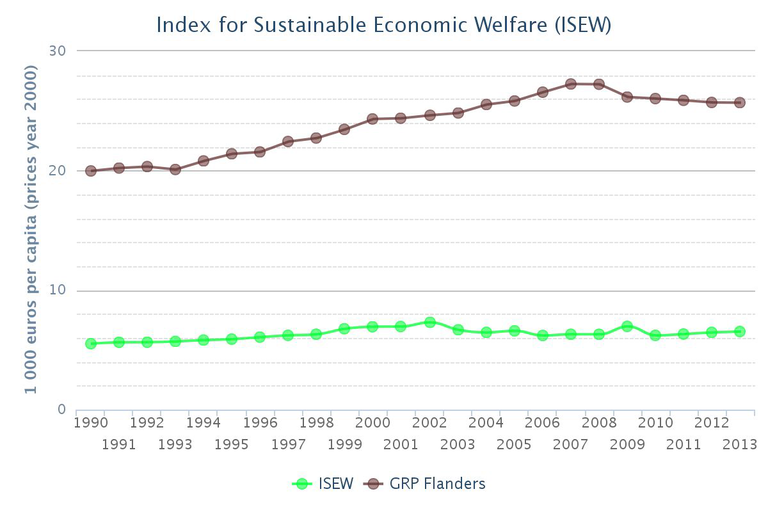 Index for Sustainable Economic Welfare (ISEW)